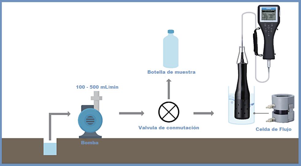 Método de uso de sonda multiparamétro para el análisis de agua u-50